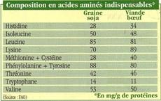 Comparaison-acides-aminés-soja-et-boeuf.jpg